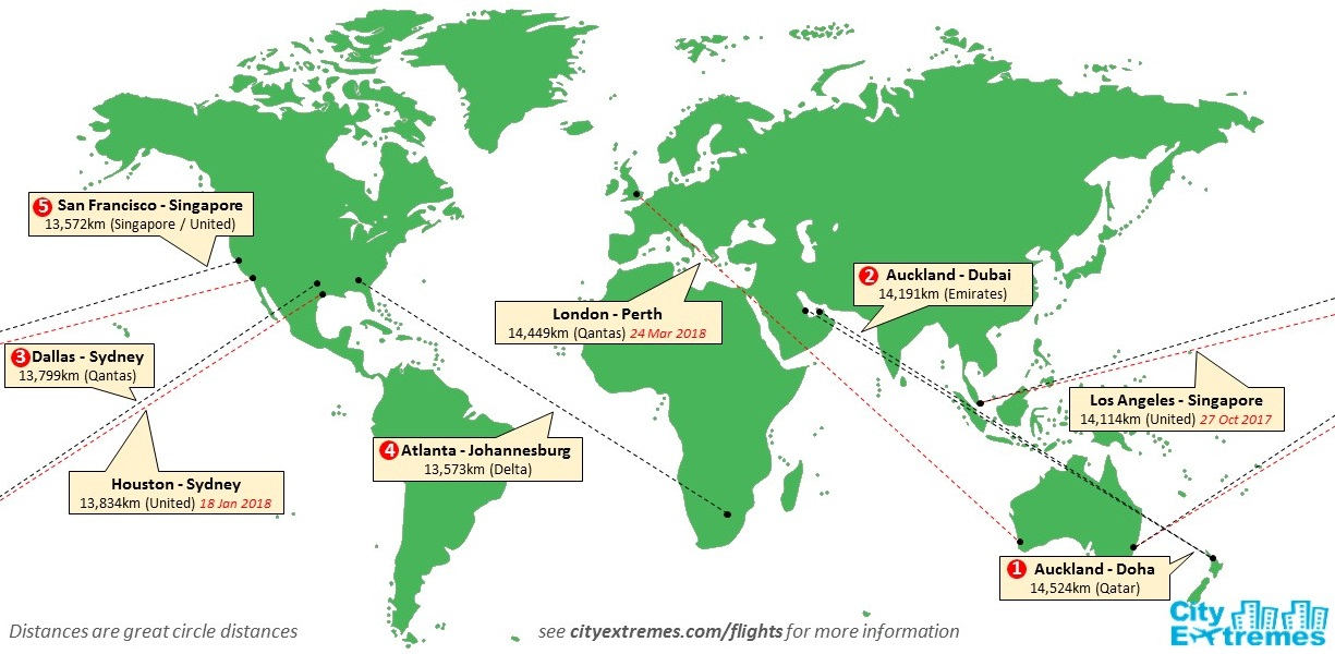 CityExtremes - Longest Scheduled Flight Routes